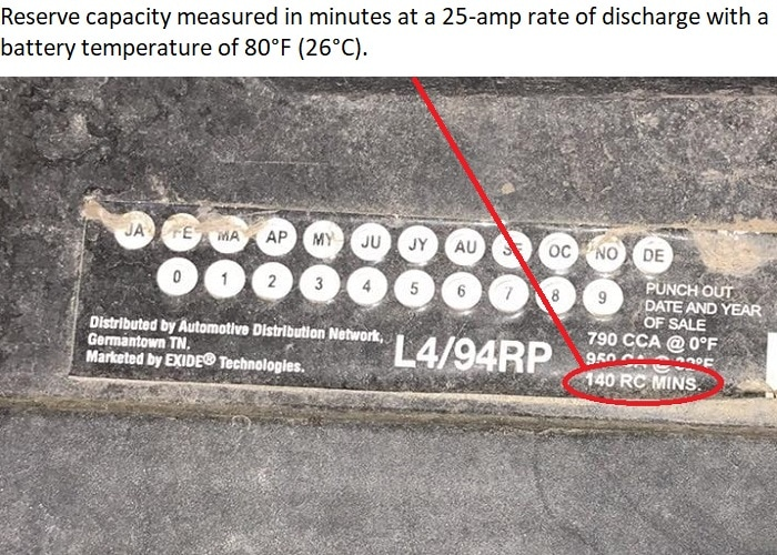 Best batteries for car audio being shown with the reserve capacity circled in red and an explanation of what battery reserve capacity is.
